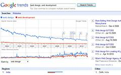 Google Trends. Reflects what keywords people are searching for on a daily basis.