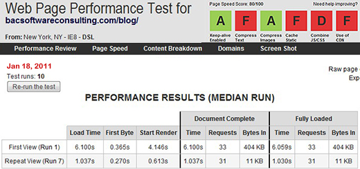 WebPagetest results. My Blog´s download speed AFTER caching, second run.