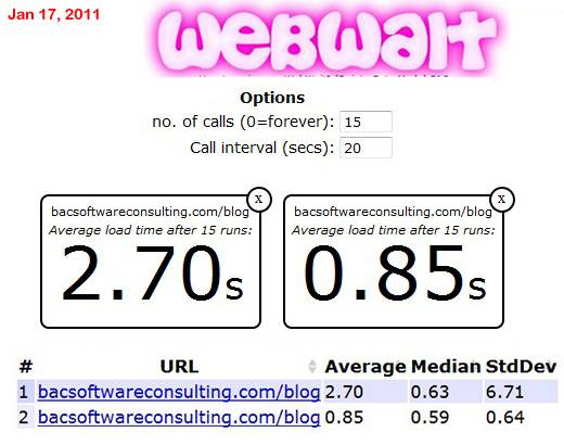Webwait test results. My Blog´s download speed AFTER caching. There is a 20 sec delay between each run.