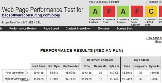 WebPagetest baseline test results. My Blog download speed BEFORE removing all post and page revisions.