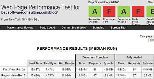WebPagetest results. My Blog download speed AFTER removing all post and page revisions.