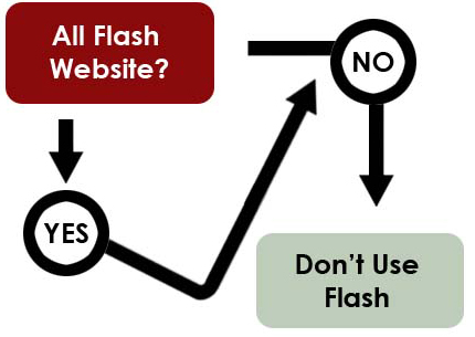 Flow Chart for an All-Flash Website by Russ Jones.