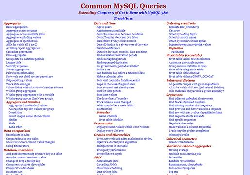 Common MySQL Queries.