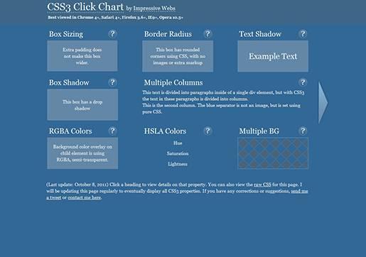 CSS3 Click Chart.