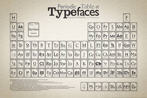 Periodic Table of Typefaces.