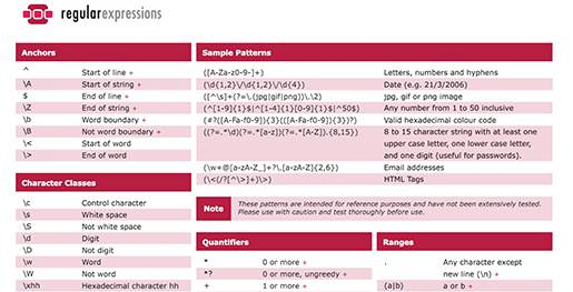 Regular Expressions Cheat Sheet.