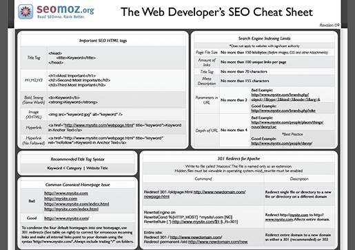 SEO Cheat Sheet.