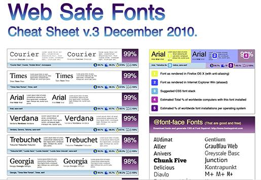 Web Safe Fonts Cheat Sheet.