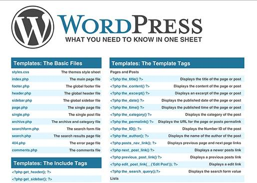 WordPress Cheat sheet.