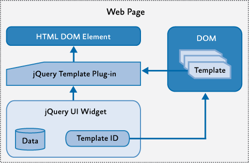 How to create a high end drupal mobile website using jquery mobile jquery ccuart Gallery