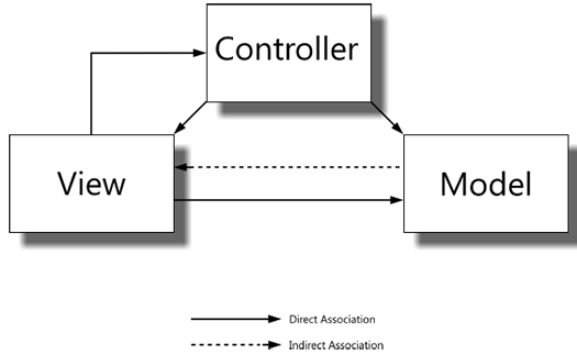 CakePHP follows the MVC Pattern.